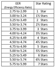 Energy Efficiency Ratio and Star Rating